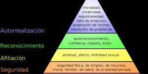 Teoría de las Necesidades de Maslow
