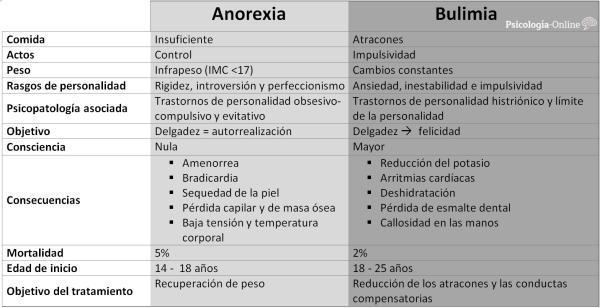 12 diferencias entre anorexia y bulimia - Diferencias entre anorexia y bulimia: cuadro comparativo