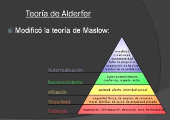 El modelo jerárquico erc de Alderfer