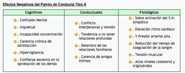 Patrón de Conducta Tipo A y estilos de aforamiento - Patrón de Conducta Tipo A
