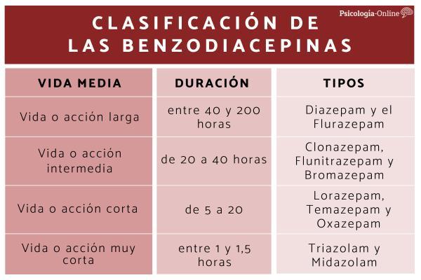 Tipos de benzodiacepinas: listado y efectos