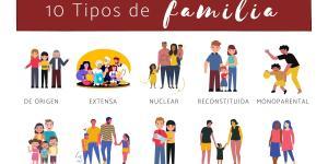 Los tipos de familia que existen y sus características