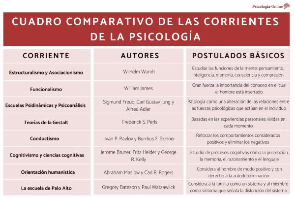 Las corrientes de la psicología y sus características