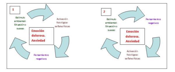 Técnicas y estrategias psicológicas eficaces para controlar el estrés - Fórmulas