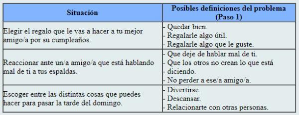 La toma de decisiones: un método para resolver problemas de forma autónoma y responsable - Ejemplo
