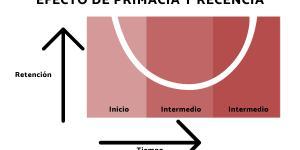 Qué es el efecto de recencia en psicología