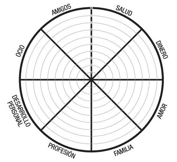 La rueda de la vida: qué es y para qué sirve - La rueda de la vida: para qué sirve