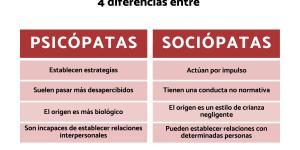 Diferencias entre psicopáta y sociópata