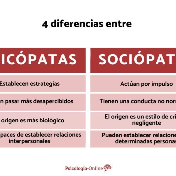 Diferencias Entre Psicópata Y Sociópata Cuadro Comparativo