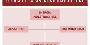 Teoría de la sincronicidad de Carl Gustav Jung