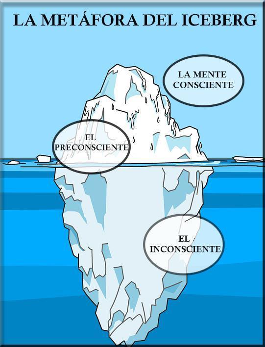 Qué es el subconsciente y cómo funciona - ¿Qué es el subconsciente?