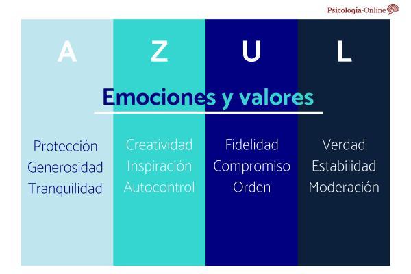Qué significa el color azul en psicología