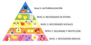 Pirámide de Maslow: ejemplos prácticos de las necesidades