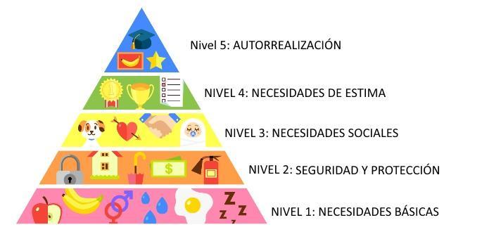 Pirámide De Maslow Ejemplos Prácticos De Las Necesidades Con Imágenes