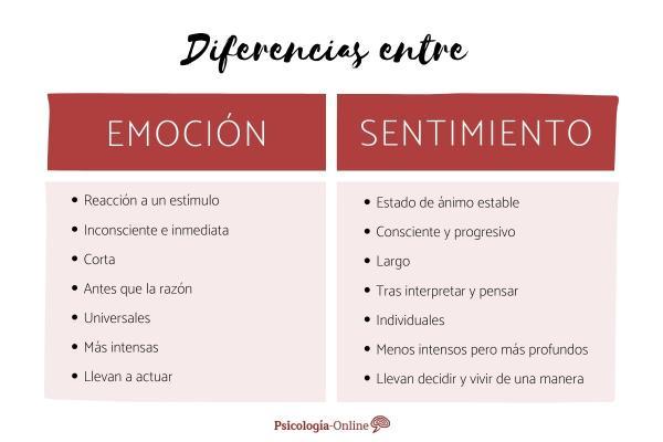 Diferencia entre emoción y sentimiento en psicología
