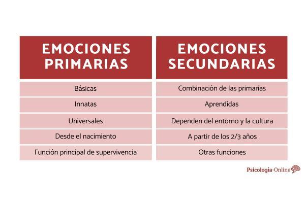 ¿Cuál es la diferencia entre emociones primarias y secundarias?