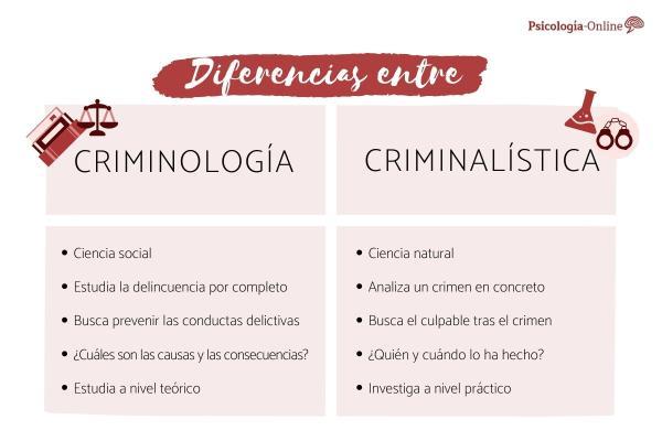 Diferencia entre criminología y criminalística