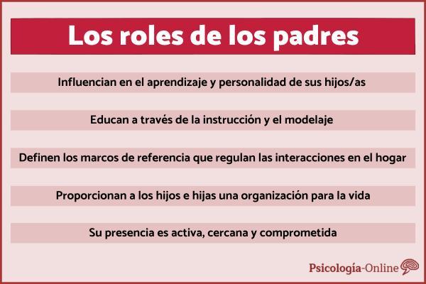 Los roles de los padres