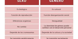 Diferencias entre sexo y género