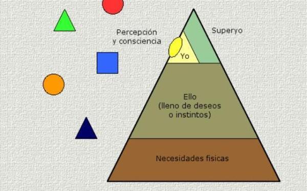 Teorías de personalidad en psicología: Sigmund Freud - Teoría de Sigmund Freud: el ello el yo y el superyo