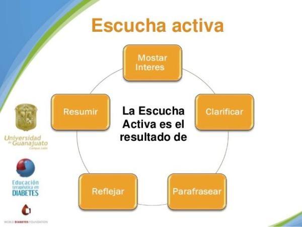 Técnicas para la comunicación eficaz - Técnicas de comunicación efectiva y eficaz: la escucha activa