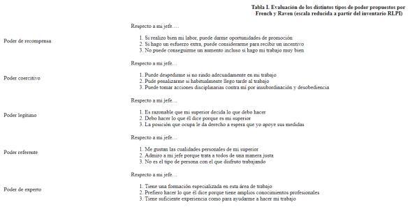 Los Poderes En La Empresa: Tipos Y Formas De Evaluación - Evaluación del poder