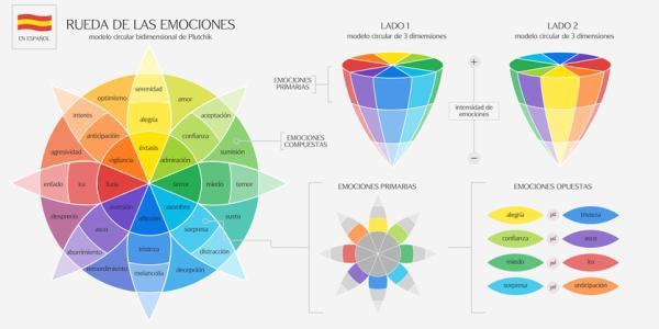 Emociones primarias: cuáles son, tipos y funciones - Qué son las emociones primarias