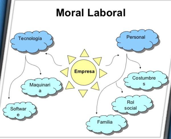 La moral laboral