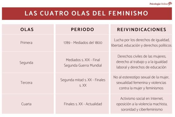 Qué es ser feminista hoy - Historia del feminismo