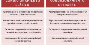Diferencias entre el condicionamiento clásico y operante