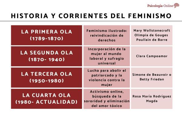 Historia y corrientes del feminismo - Historia del feminismo: las 4 olas feministas