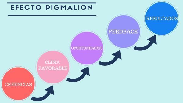 En qué consiste el Efecto Pigmalión - Consejos prácticos para la enseñanza