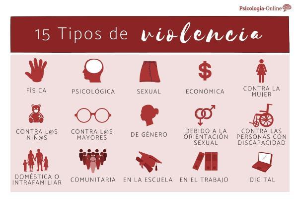 15 TIPOS de VIOLENCIA: clasificación y definición