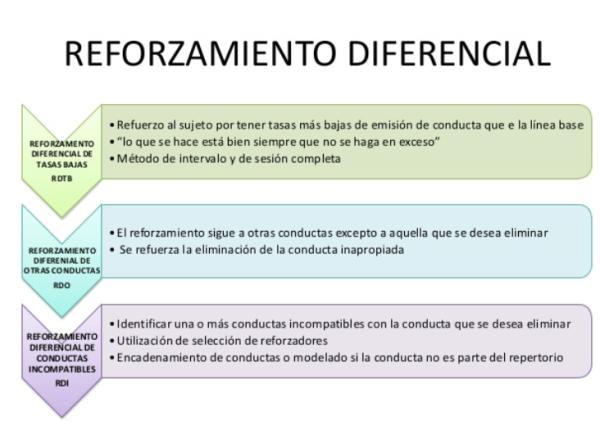 Procedimientos de Reforzamiento diferencial