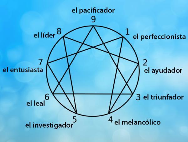 Los 9 tipos de personalidad del eneagrama - Los nueve eneatipos