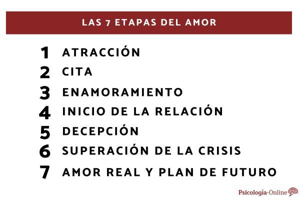 Las 7 etapas del amor y su duración