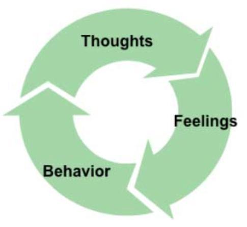 El Modelo Cognitivo en Psicología