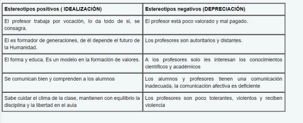 El rol del profesor - Imagen social del maestro
