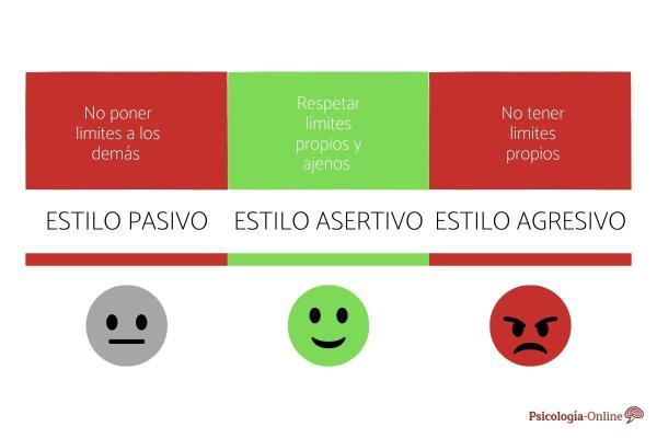 Qué es la asertividad y ejemplos - Ejemplos de asertividad en la comunicación