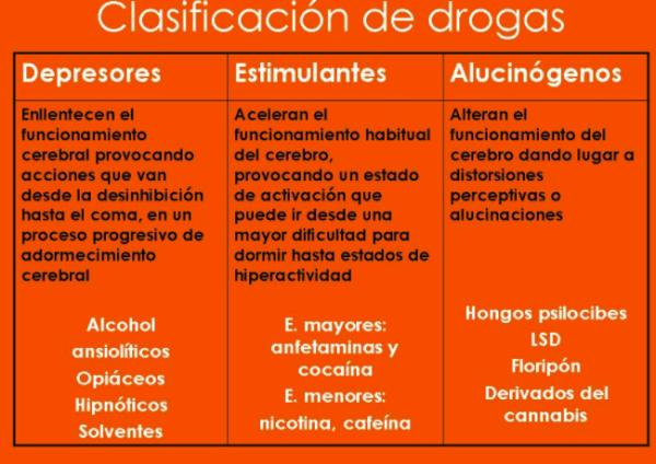 Clasificación de las drogas - OMS y sus efectos