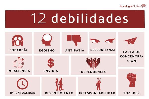 Las debilidades del ser humano: lista con ejemplos