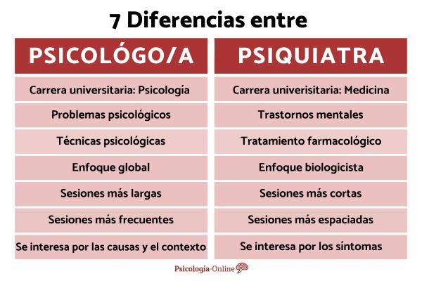 Diferencias entre psicólogo y psiquiatra