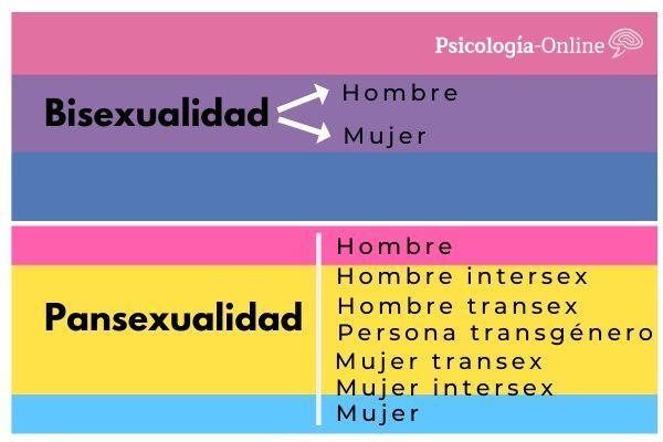 ¿Qué es la pansexualidad? - Diferencia entre pansexualidad y bisexualidad