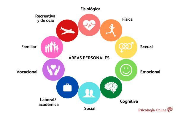 Áreas personales de la vida y cómo desarrollarlas