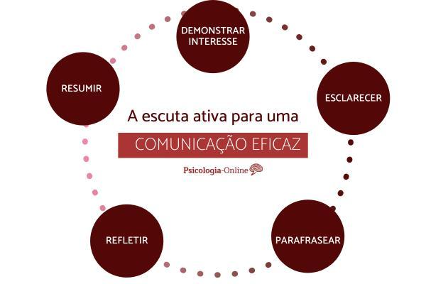 Técnicas para uma comunicação eficaz - Técnicas de comunicação eficaz e efetiva: a escuta ativa