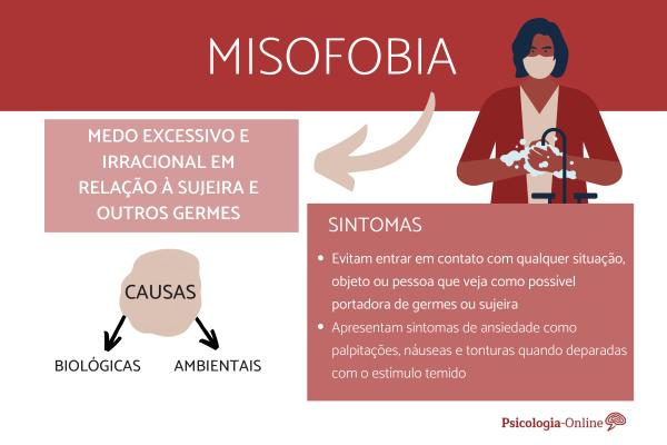 Misofobia: significado, sintomas, causas e tratamento