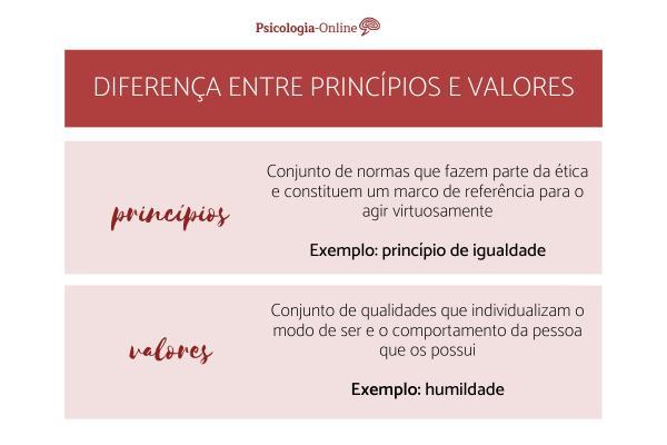 Diferença entre princípios e valores humanos