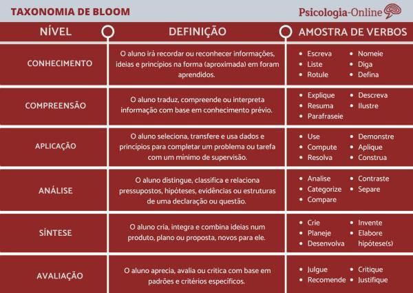 Taxonomia de Bloom: o que é, para que serve e objetivos - Taxonomia de Bloom: tabela