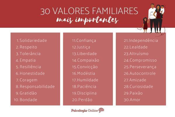 Tipos de valores e exemplos - Valores familiares