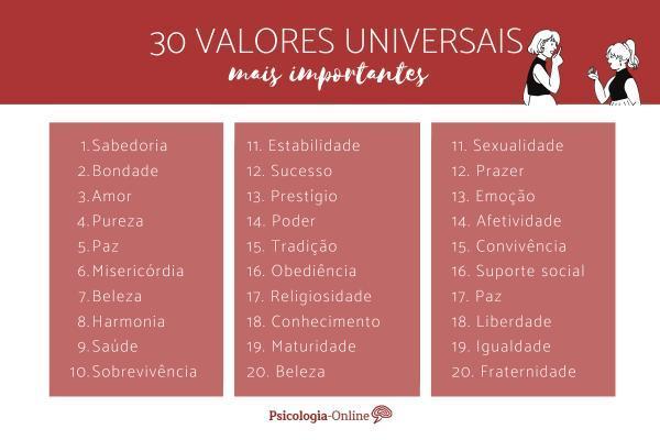 Tipos de valores e exemplos - Valores universais